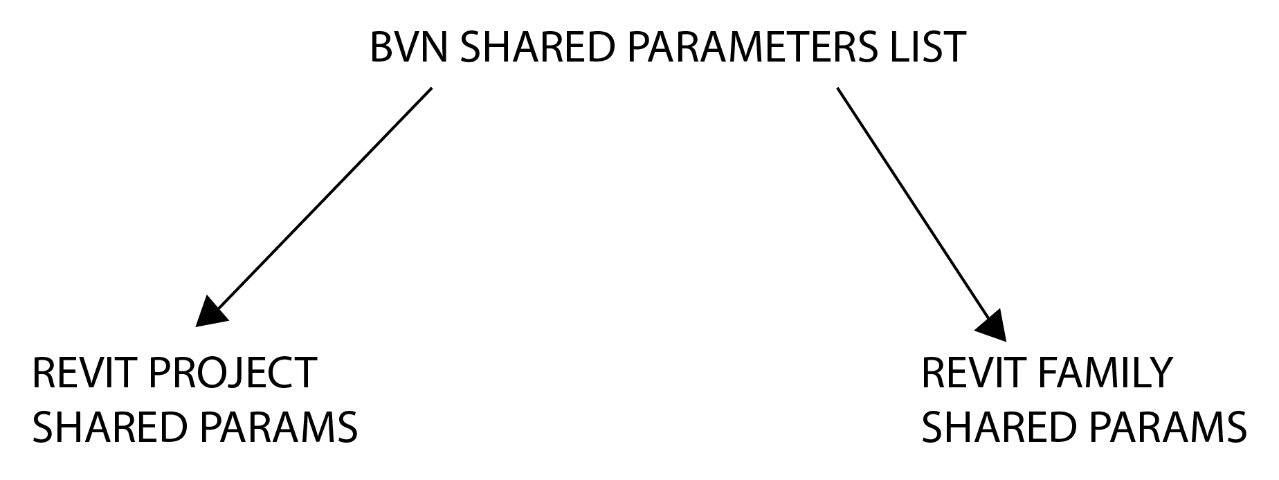 Shared Parameters